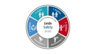 Safety_Scan-Prozessrad-EN