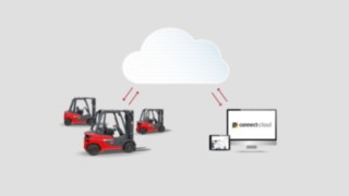 connect:cloud from Linde Material Handling is a cloud-based fleet management solution.