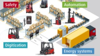 Logistics megatrends: digitization, robotics, innovative energy systems, and safety