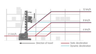Graphic on dynamic braking at the end of the aisle